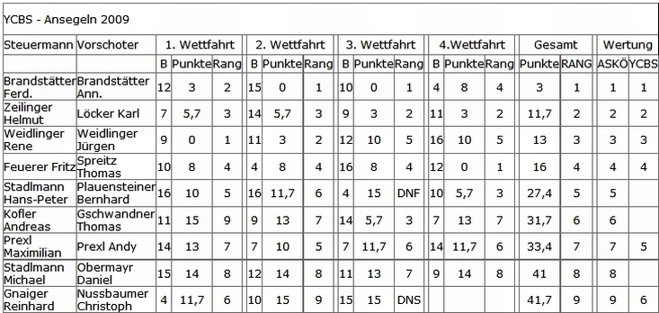 ans09-ergebnis-tabelle