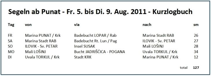 kut11-17-logbuch