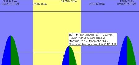 grec12-t1b9-01-tide-cadiz