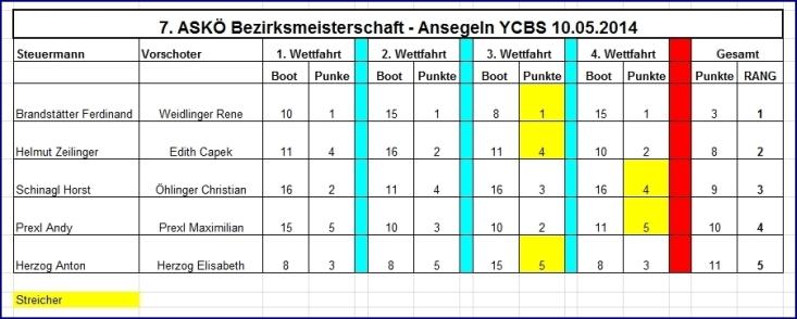 ans14-03-ergebnis-tabelle