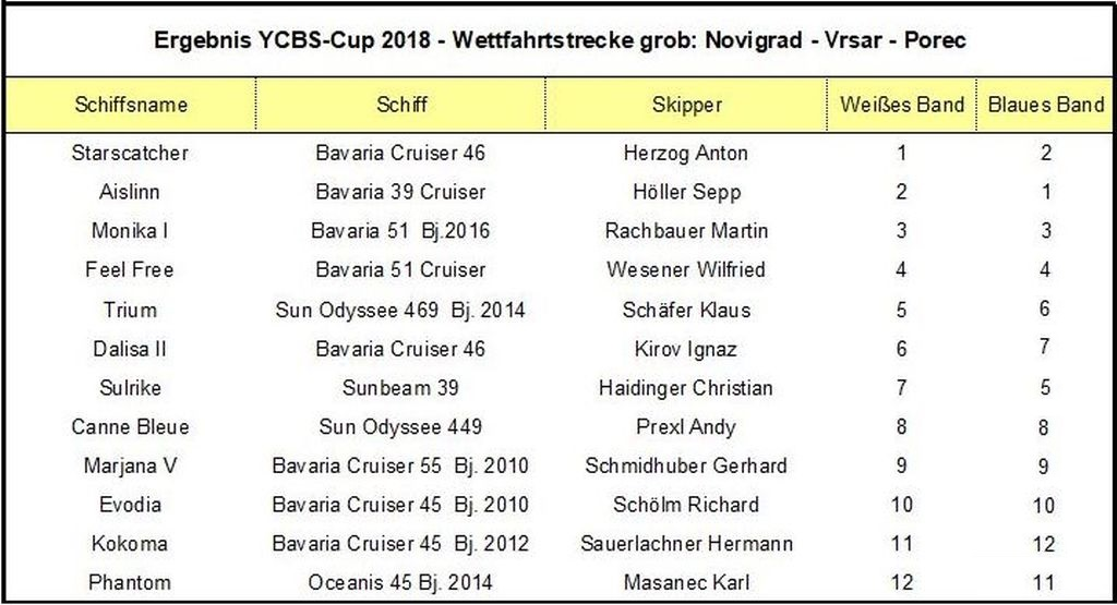 cup18 a09 ergebnis tabelle